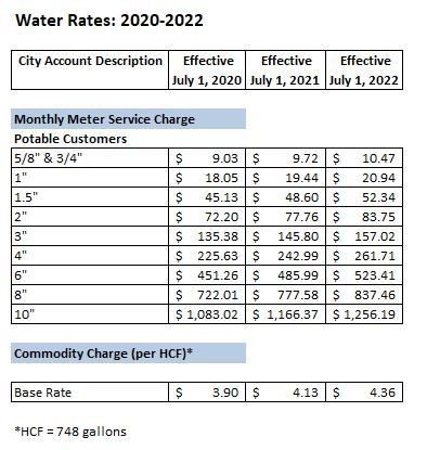 Water Rates Part 1