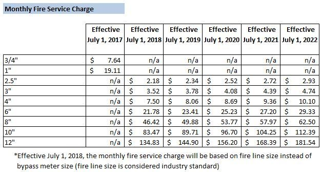 Fire Service Rates 2017-2022