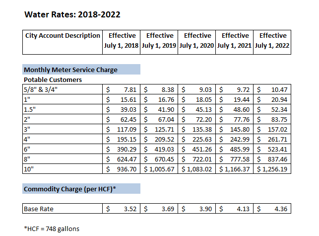 water rates 2018-2022