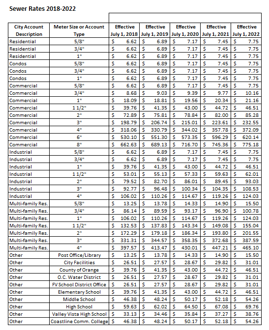 sewer rates 2018-2022