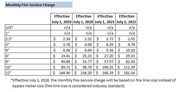 Monthly Fire Service Charge